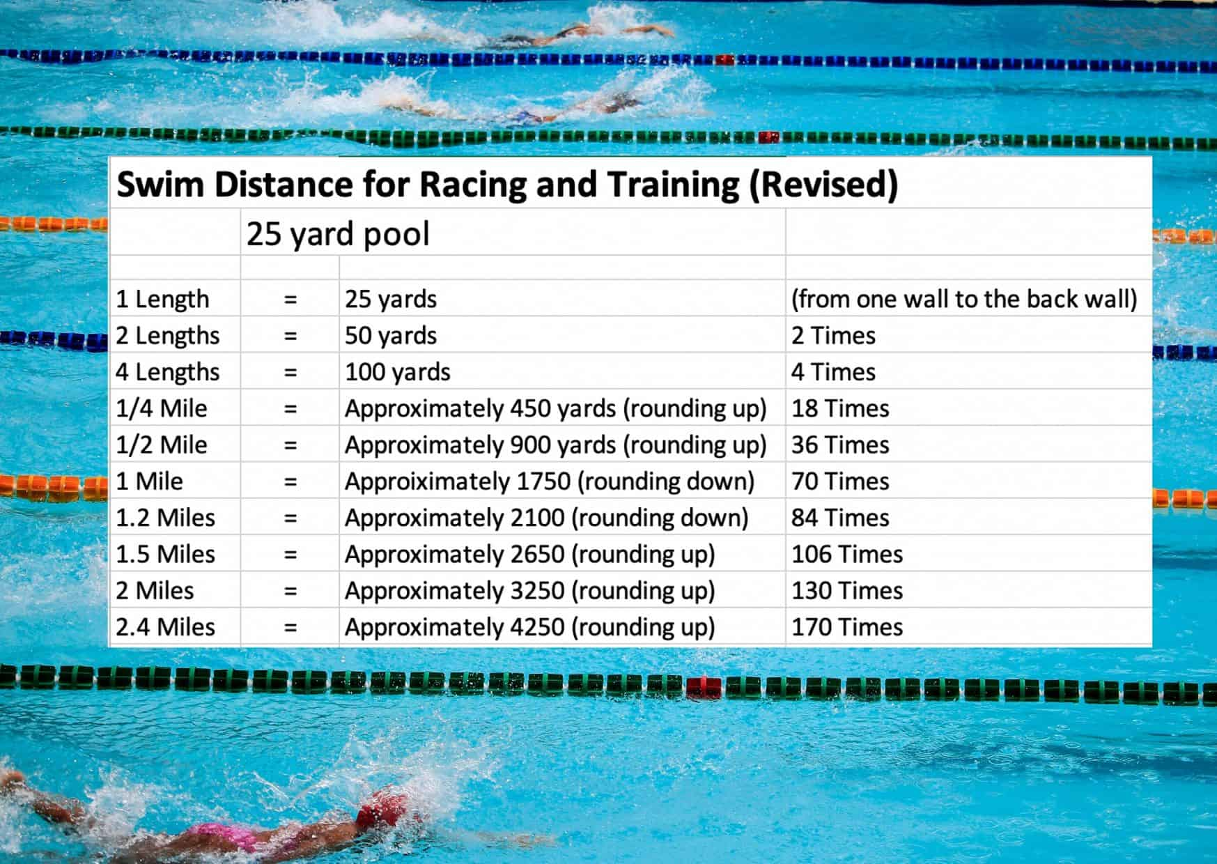 Swim Distance Chart For Race Training A Triathlete S Diary